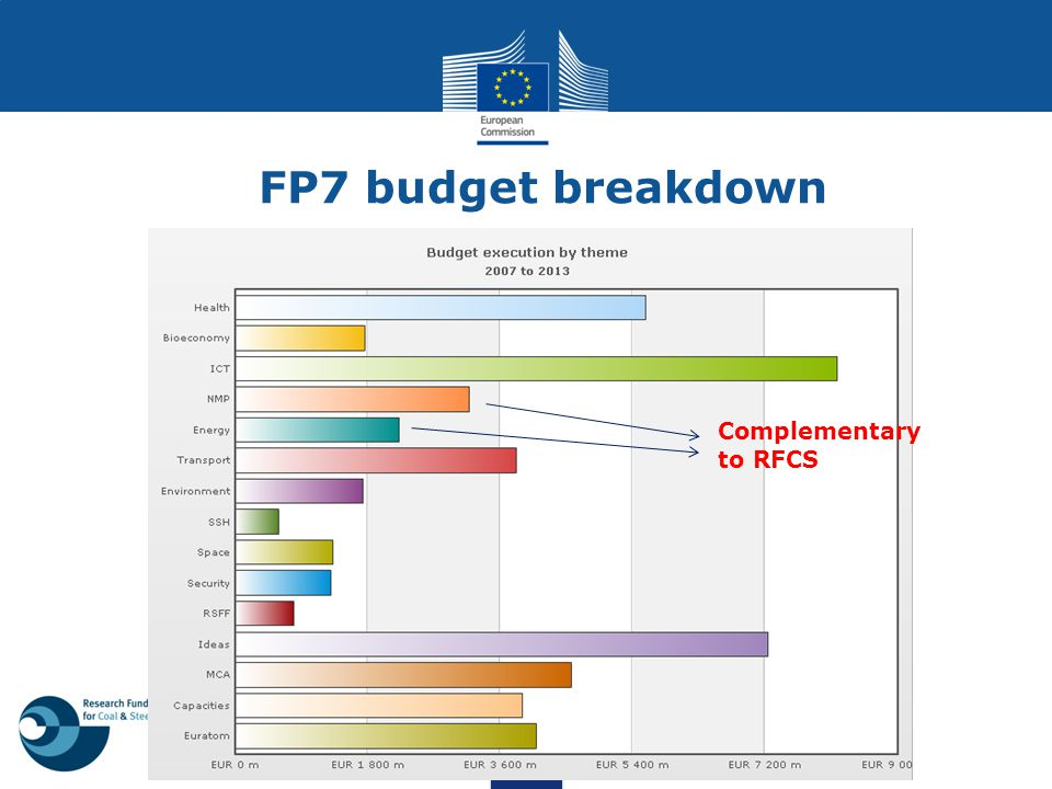 FP7 budget breakdown Complementary to RFCS