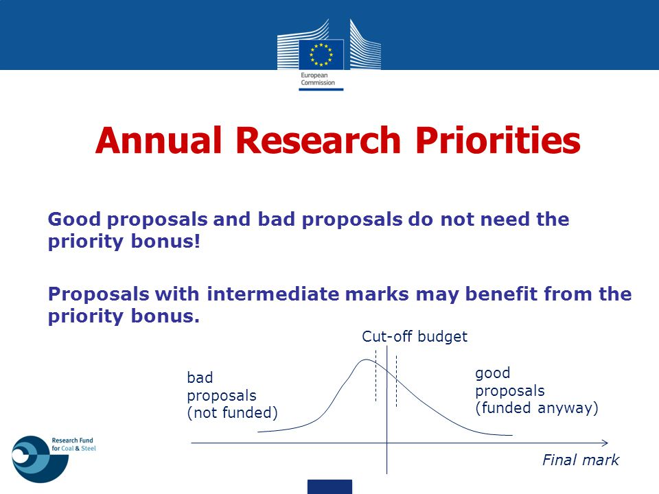 Annual Research Priorities