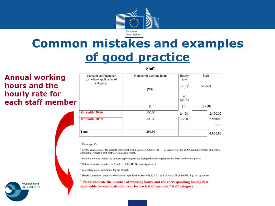 Common mistakes and examples of good practice