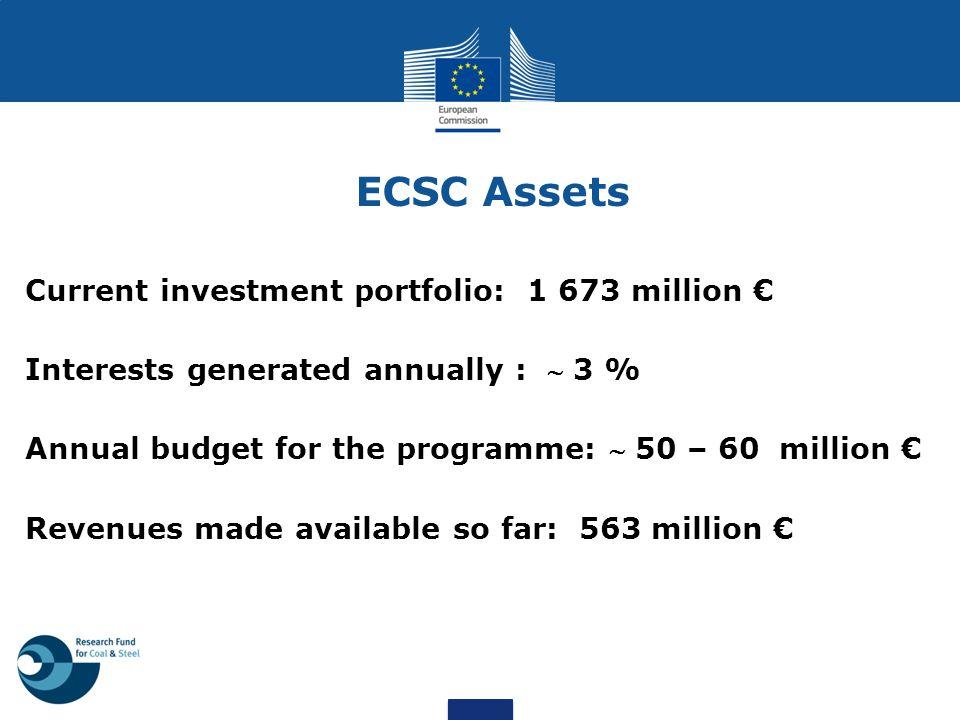 ECSC Assets Current investment portfolio: 1 673 million €