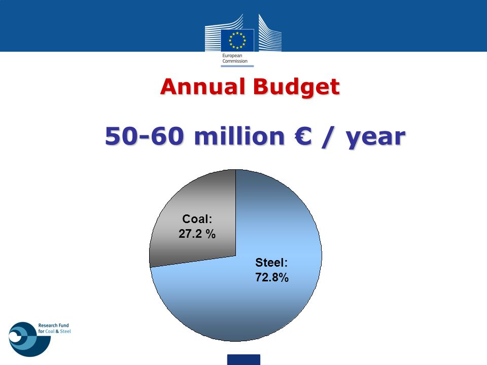 Annual Budget 50-60 million € / year Coal: 27.2 % Steel: 72.8%