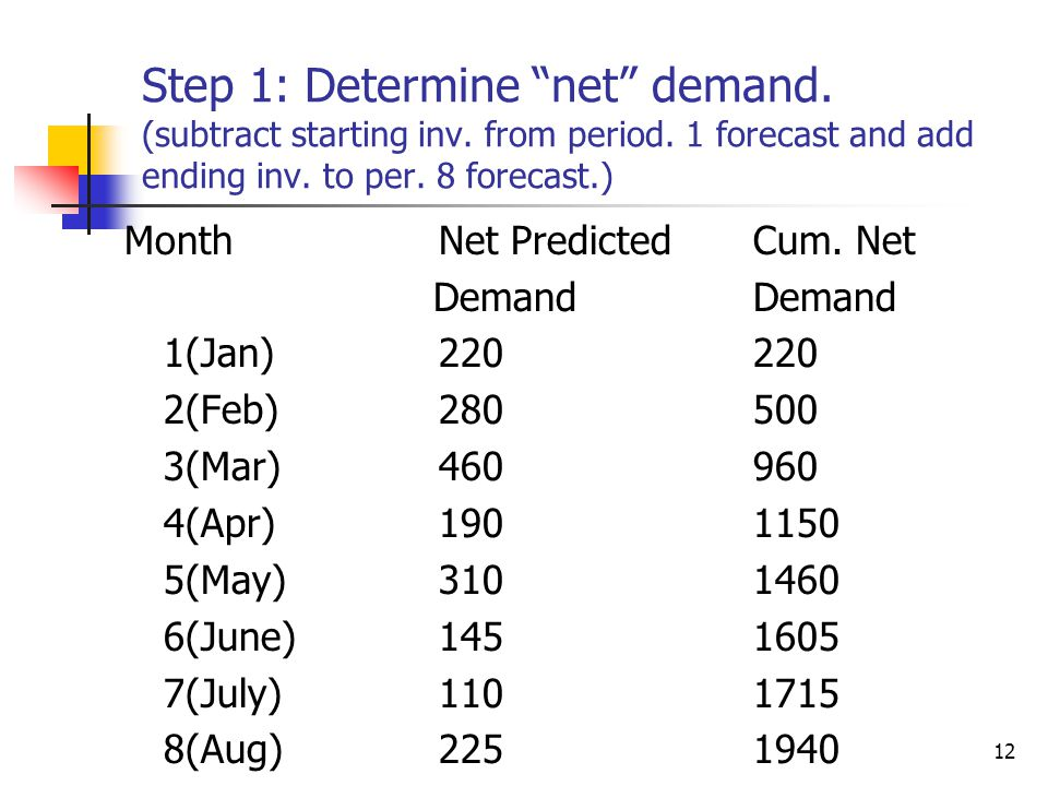 Step 1: Determine net demand. (subtract starting inv. from period