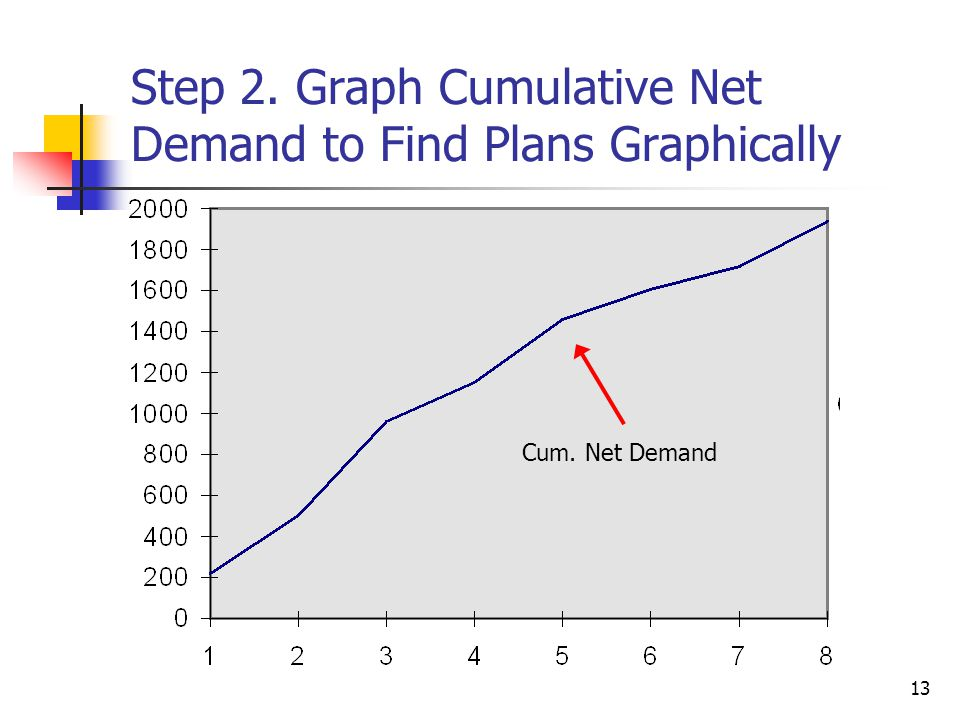 Step 2. Graph Cumulative Net Demand to Find Plans Graphically