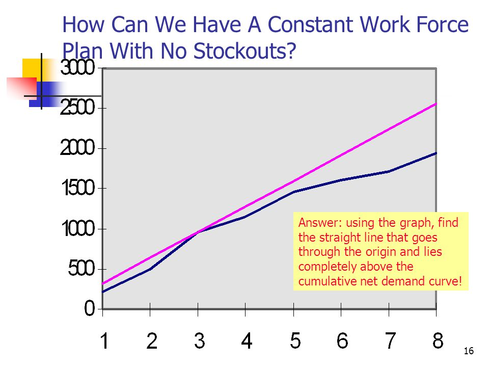 How Can We Have A Constant Work Force Plan With No Stockouts