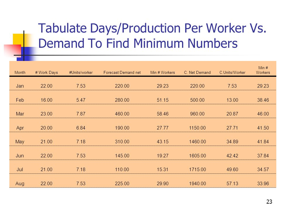 Tabulate Days/Production Per Worker Vs. Demand To Find Minimum Numbers