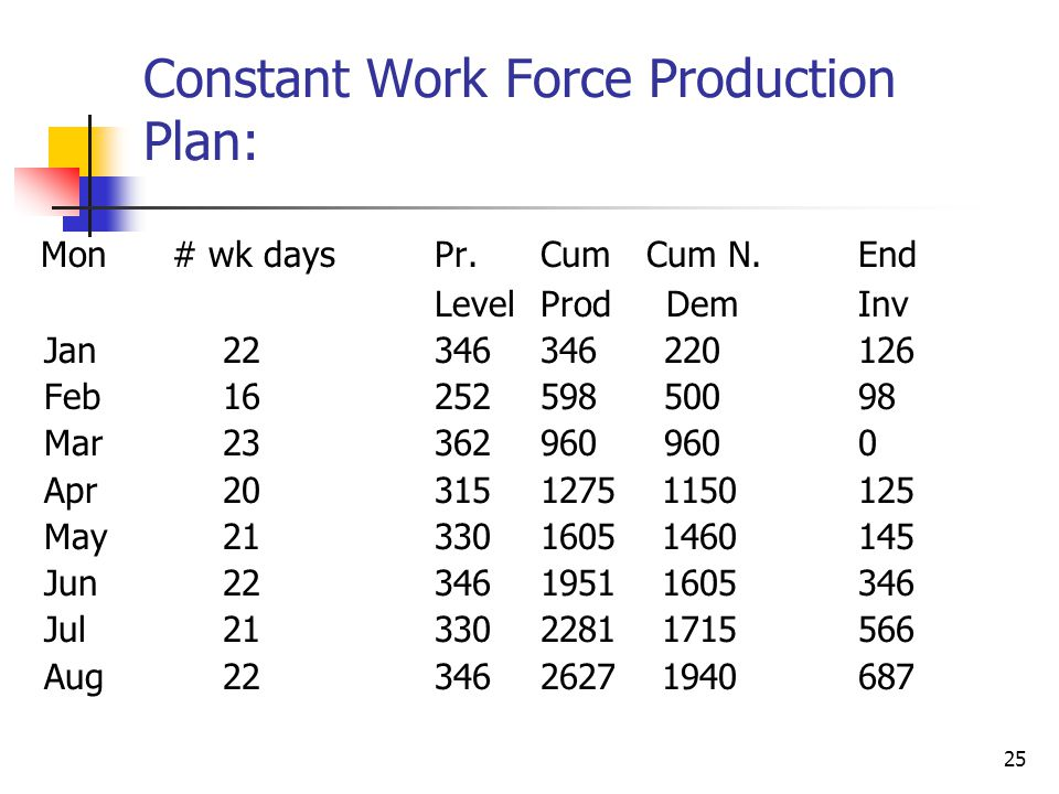 Constant Work Force Production Plan: