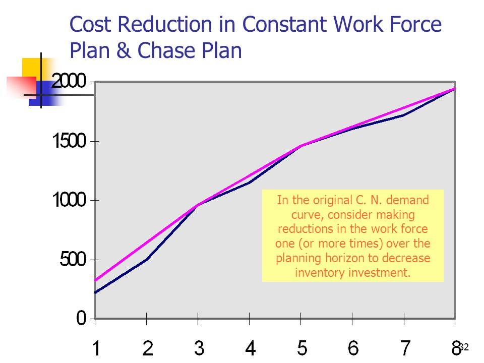 Cost Reduction in Constant Work Force Plan & Chase Plan