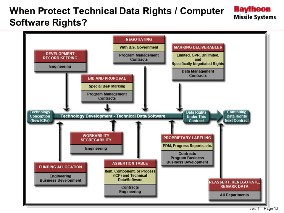When Protect Technical Data Rights / Computer Software Rights
