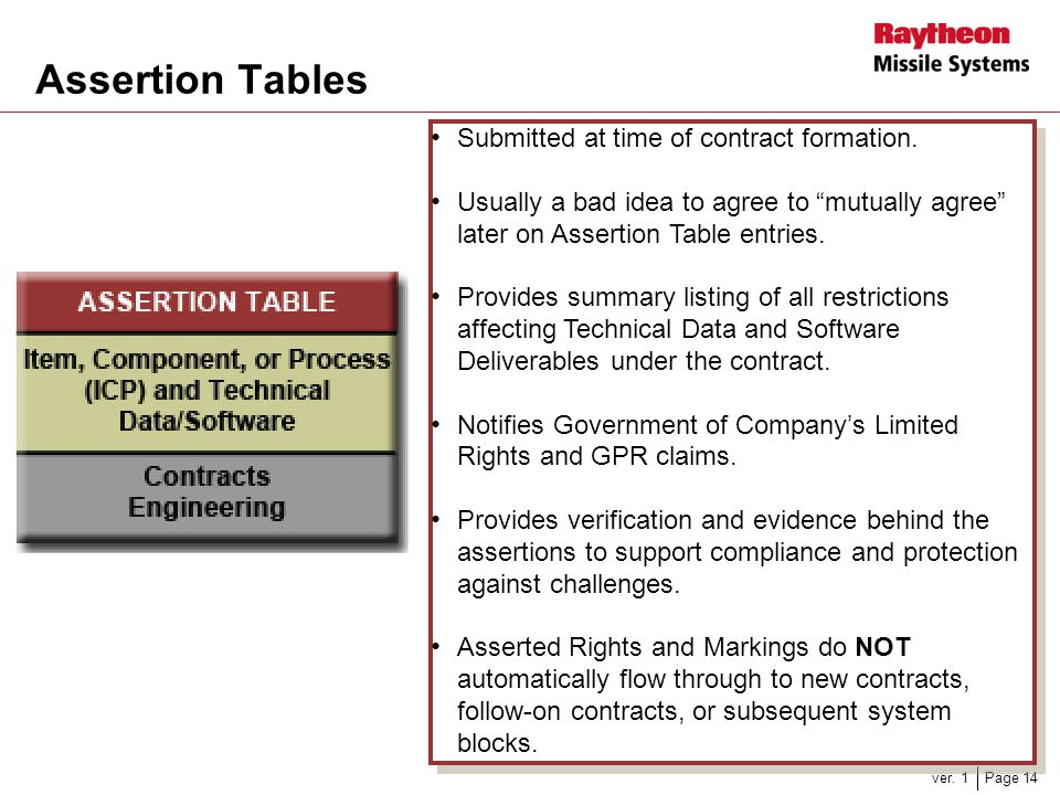 Assertion Tables Submitted at time of contract formation.