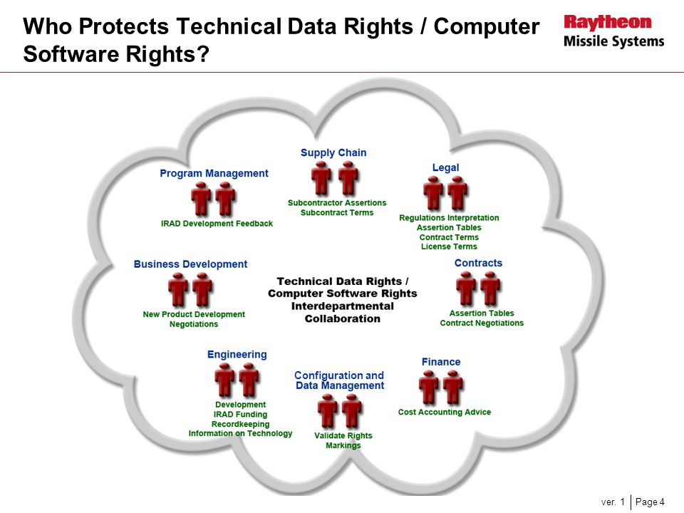 Who Protects Technical Data Rights / Computer Software Rights