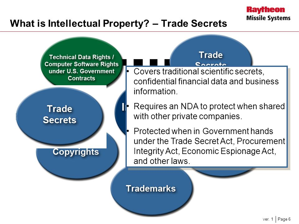 What is Intellectual Property – Trade Secrets