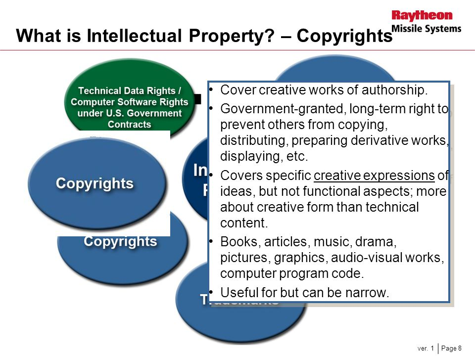 What is Intellectual Property – Copyrights
