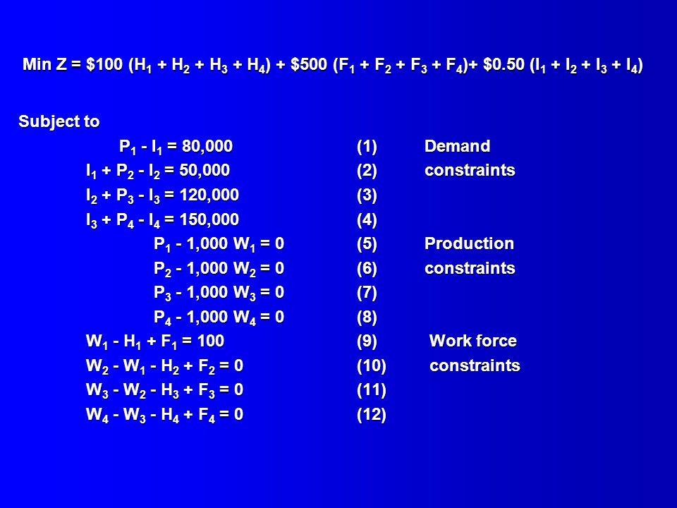 Min Z = $100 (H1 + H2 + H3 + H4) + $500 (F1 + F2 + F3 + F4)+ $0