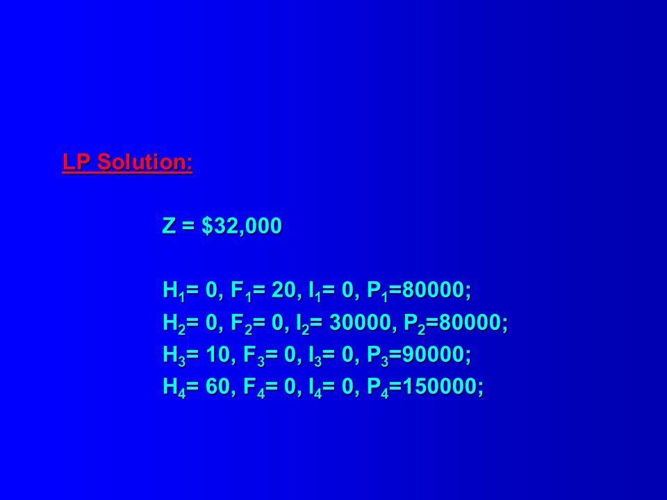 LP Solution: Z = $32,000. H1= 0, F1= 20, I1= 0, P1=80000; H2= 0, F2= 0, I2= 30000, P2=80000; H3= 10, F3= 0, I3= 0, P3=90000;