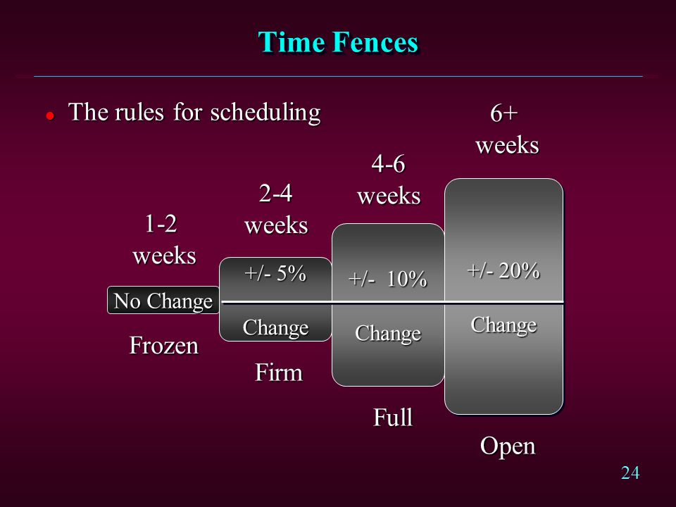 Time Fences The rules for scheduling 6+ weeks 4-6 weeks 2-4 weeks 1-2