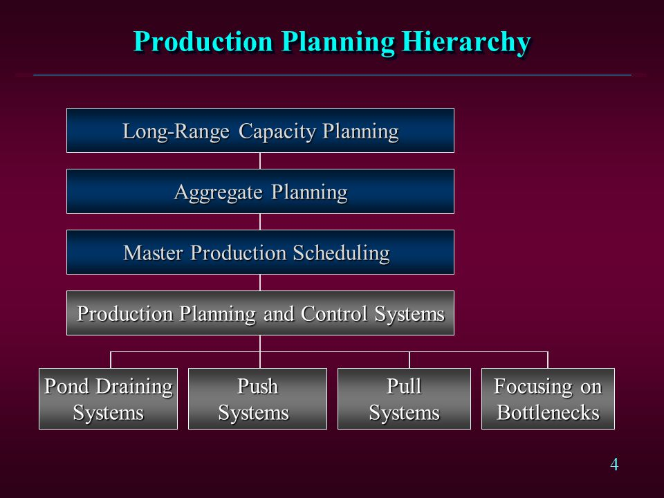 Production Planning Hierarchy