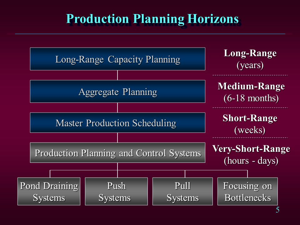 Production Planning Horizons