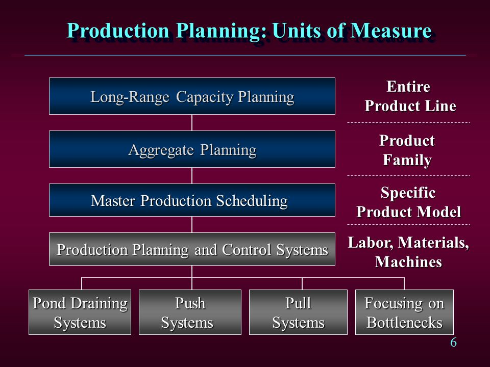 Production Planning: Units of Measure