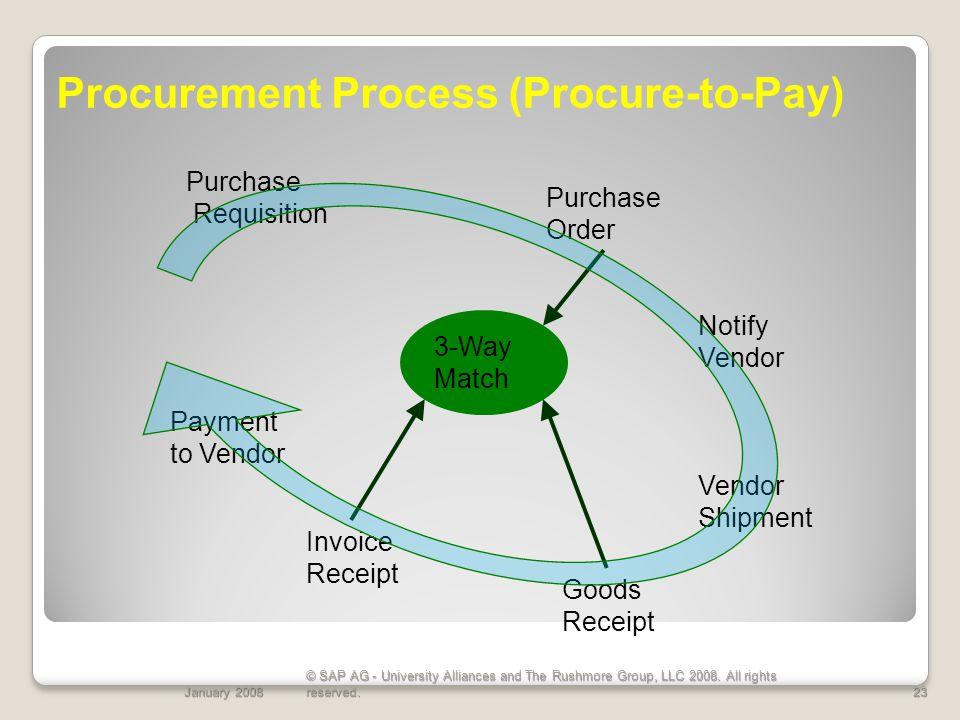 Procurement Process (Procure-to-Pay)