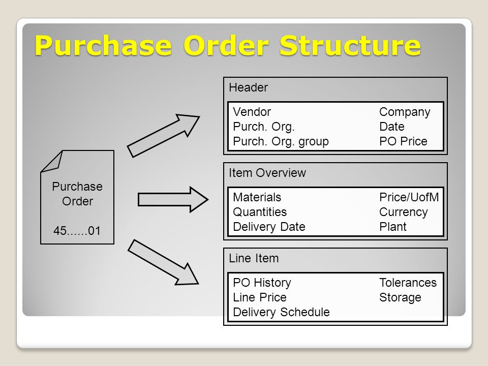 Purchase Order Structure