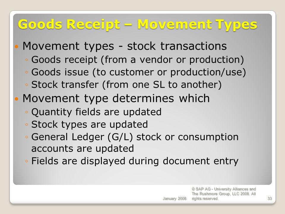 Goods Receipt – Movement Types