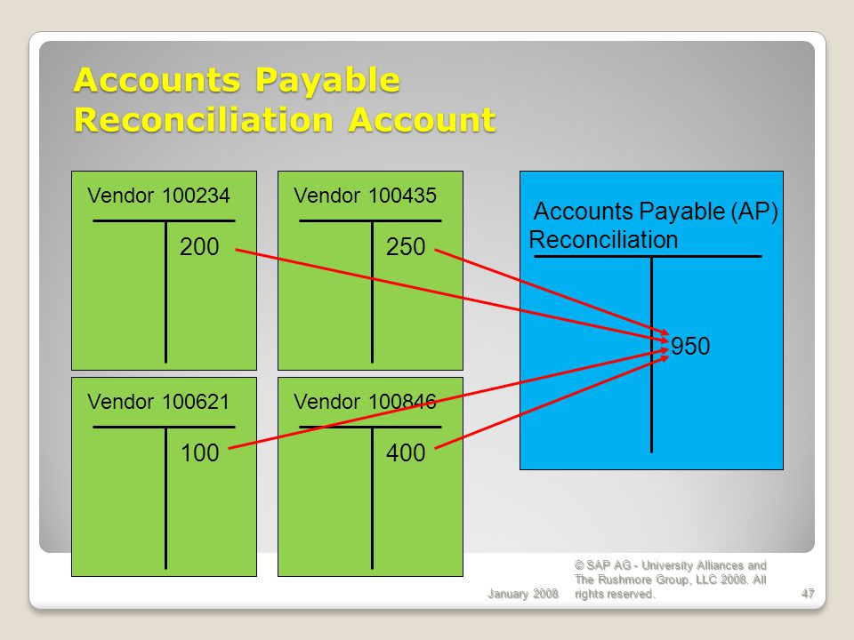 Accounts Payable Reconciliation Account