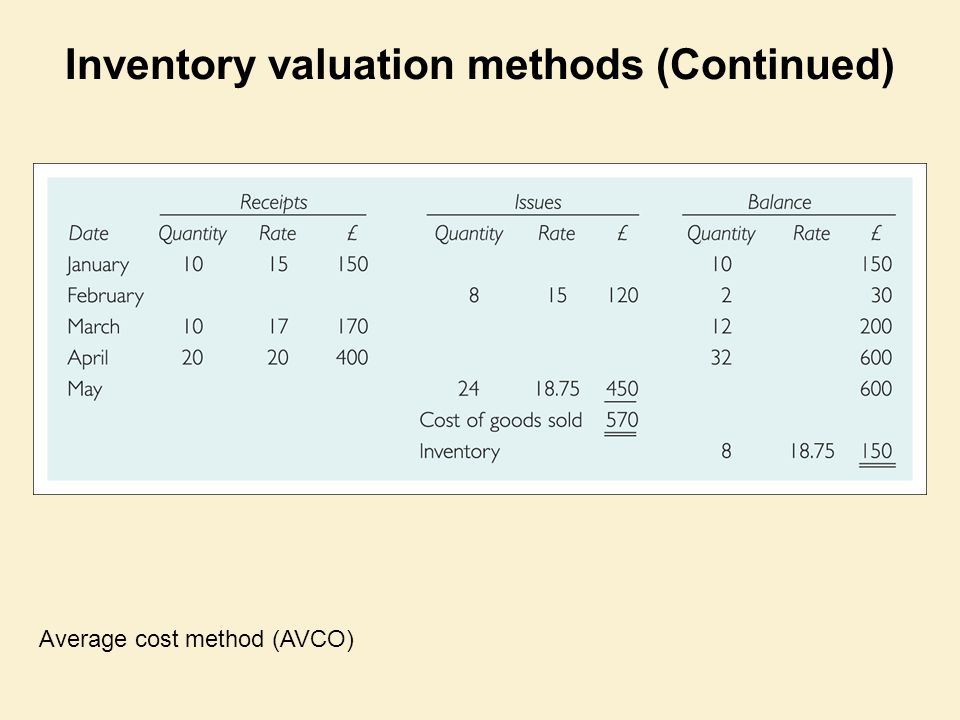 Inventory valuation methods (Continued)