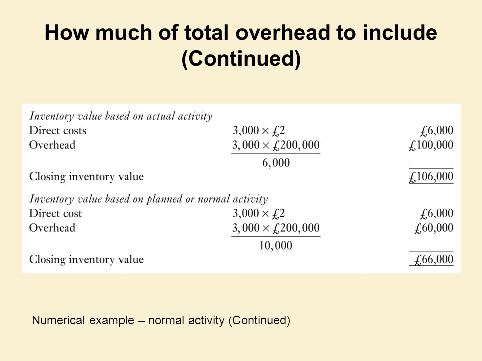 How much of total overhead to include (Continued)