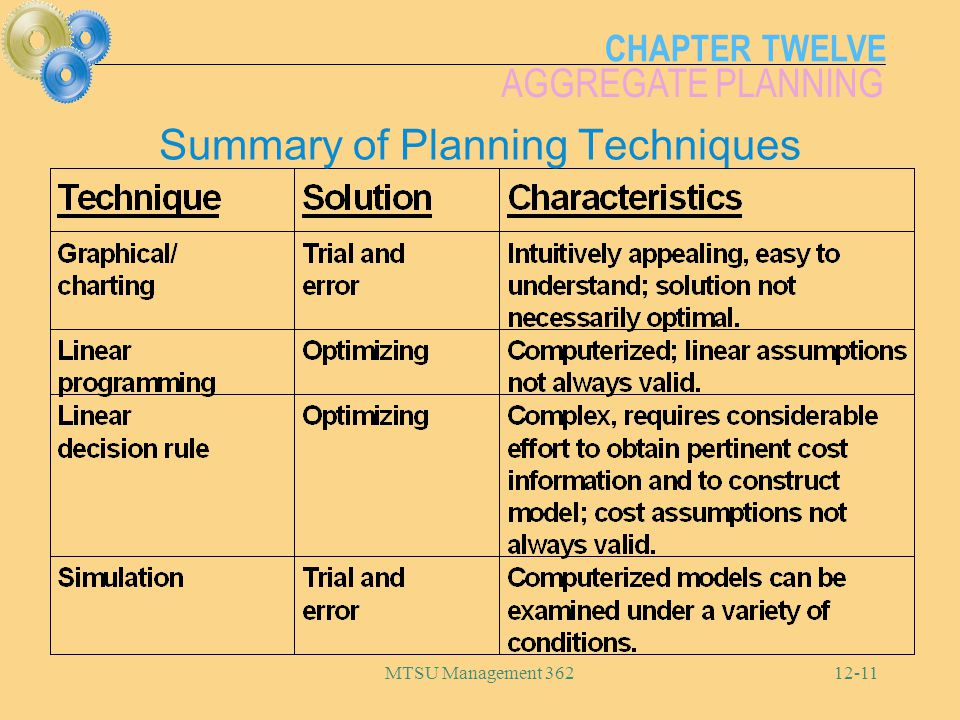 Summary of Planning Techniques