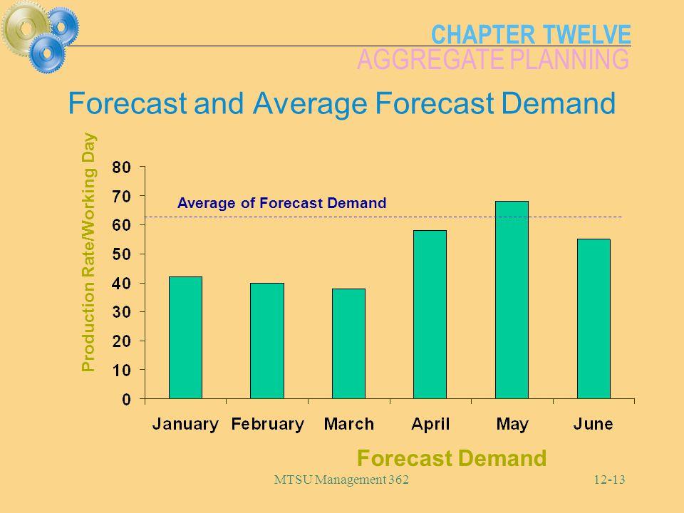 Forecast and Average Forecast Demand