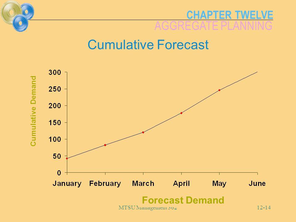 Cumulative Forecast Forecast Demand Cumulative Demand