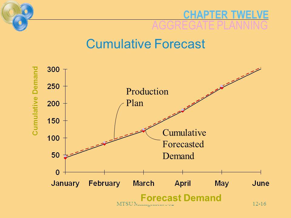 Cumulative Forecast Production Plan Cumulative Forecasted Demand
