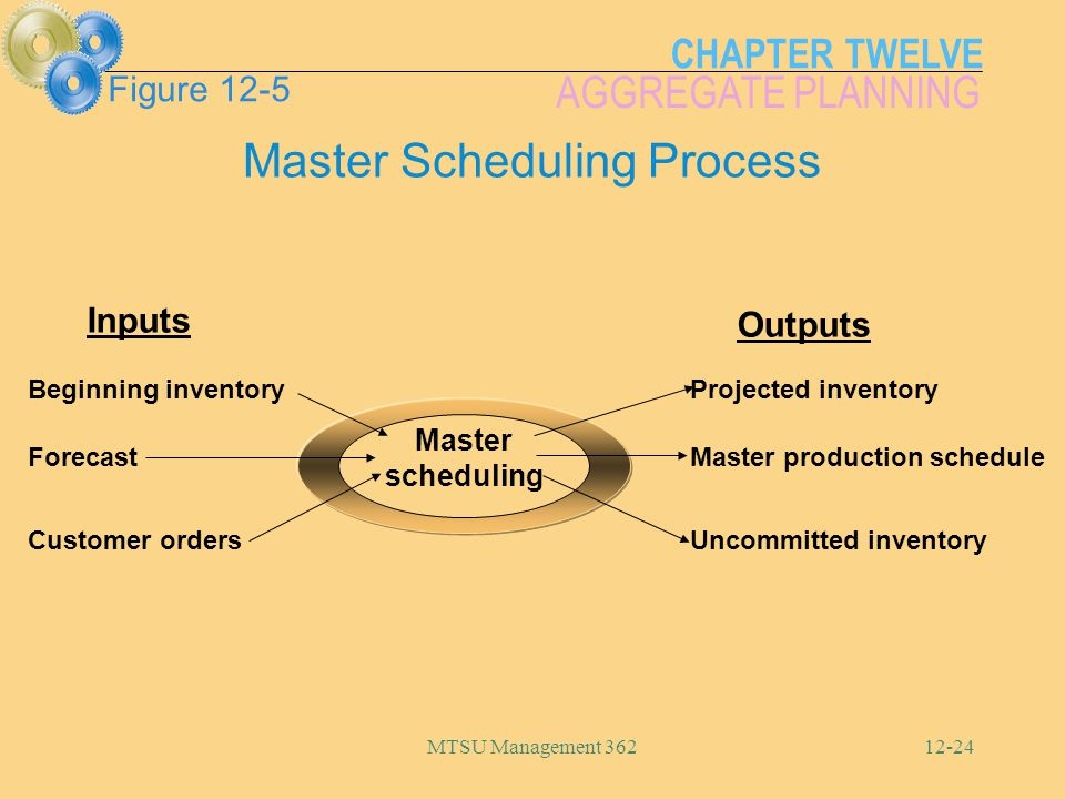 Master Scheduling Process