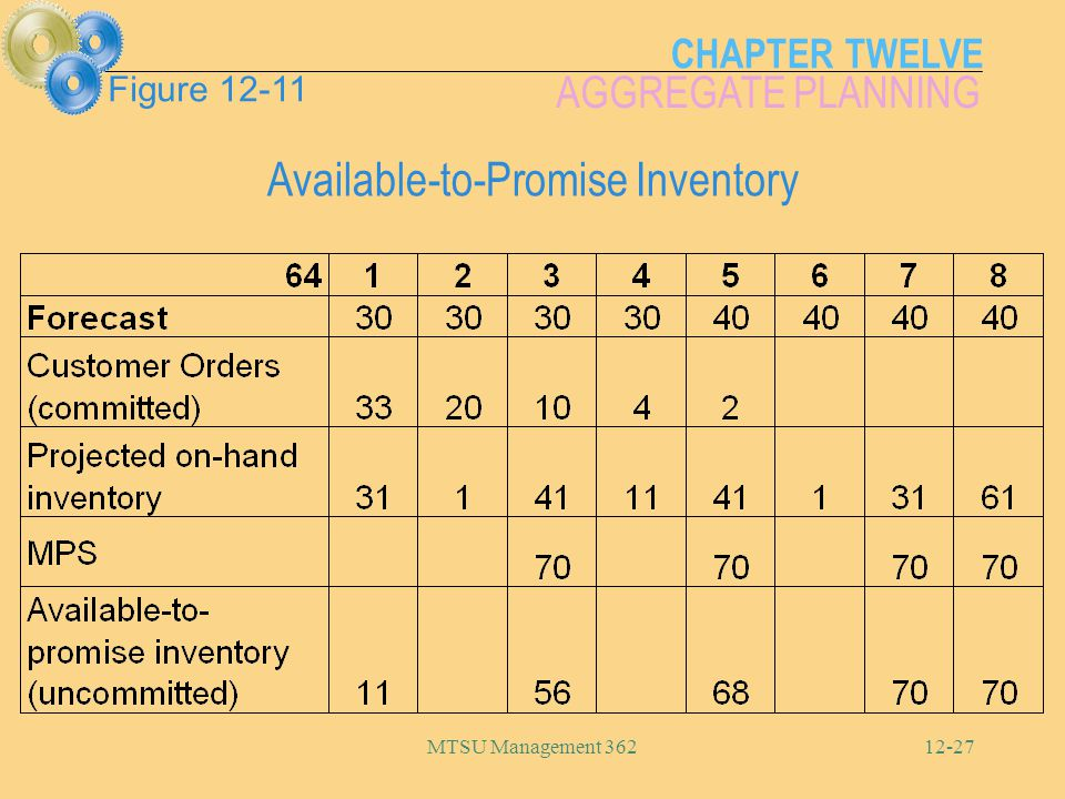 Available-to-Promise Inventory