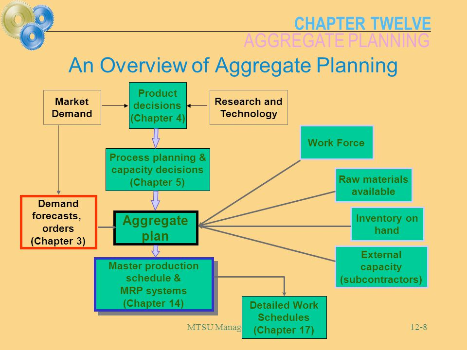 An Overview of Aggregate Planning