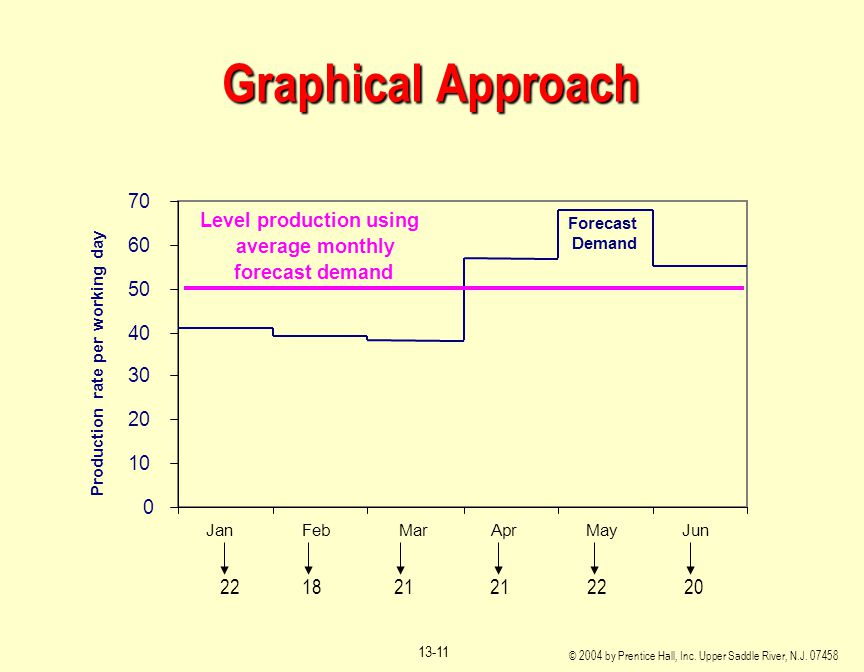 Graphical Approach 22 18 21 21 22 20 70 Level production using 60