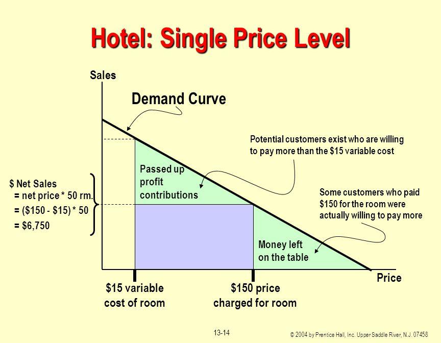 Hotel: Single Price Level