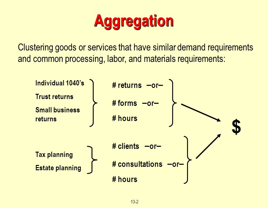 Aggregation Clustering goods or services that have similar demand requirements and common processing, labor, and materials requirements: