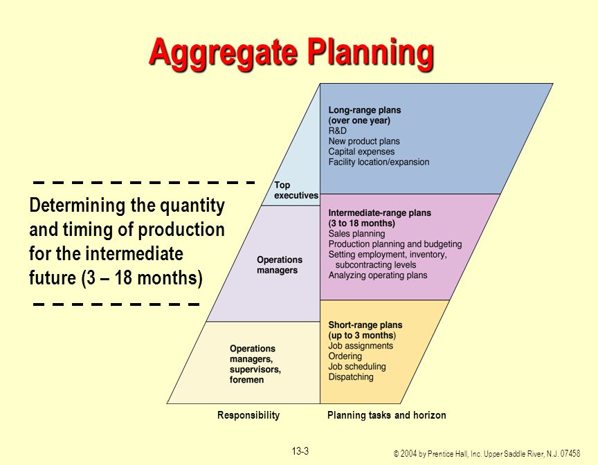 Aggregate Planning Responsibility Planning tasks and horizon.