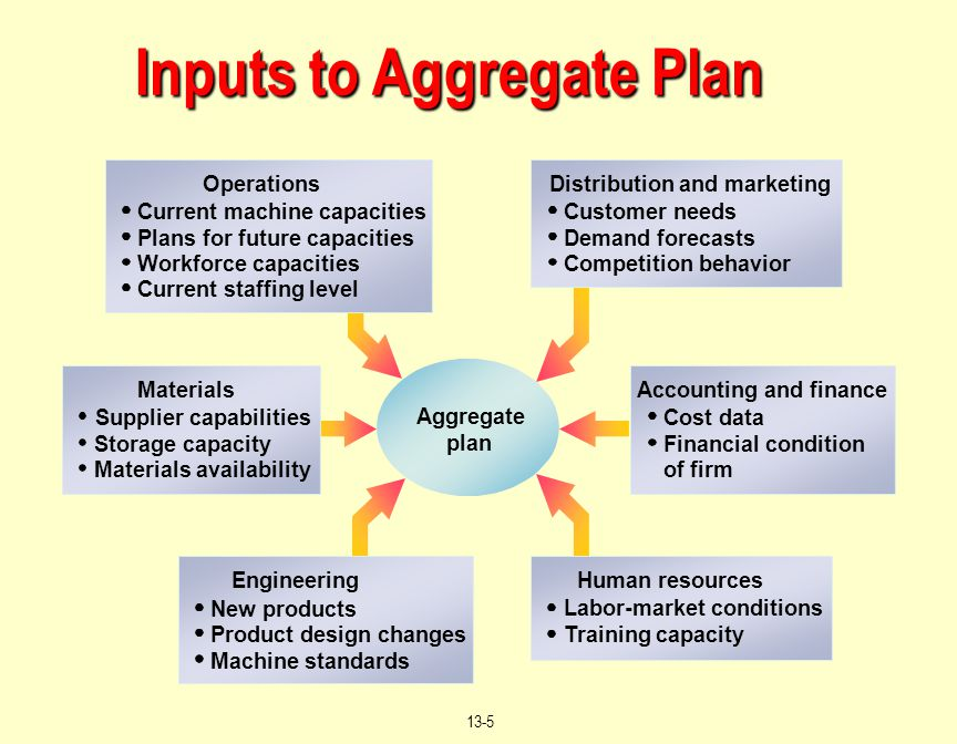 Inputs to Aggregate Plan