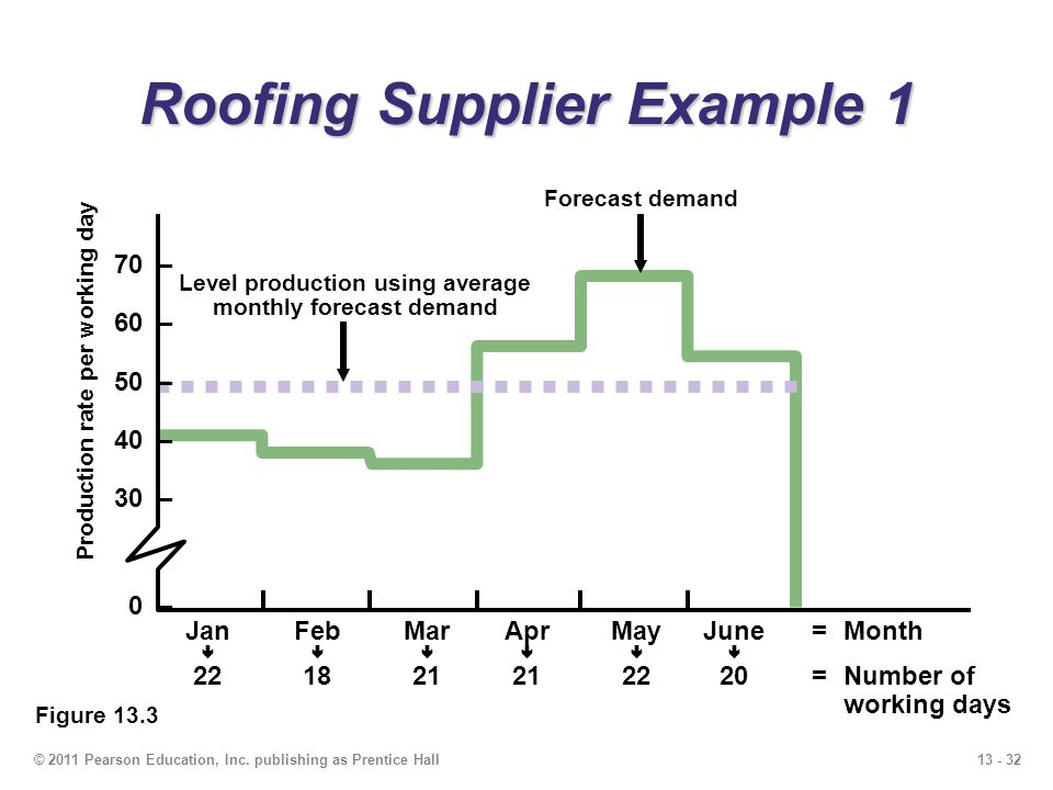 Roofing Supplier Example 1