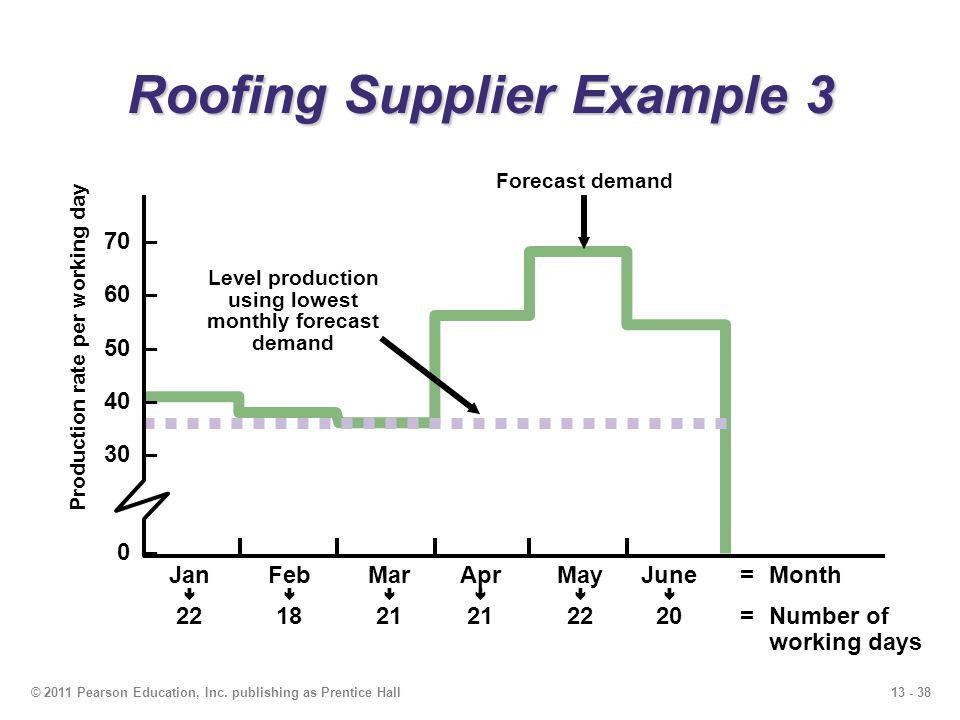 Roofing Supplier Example 3