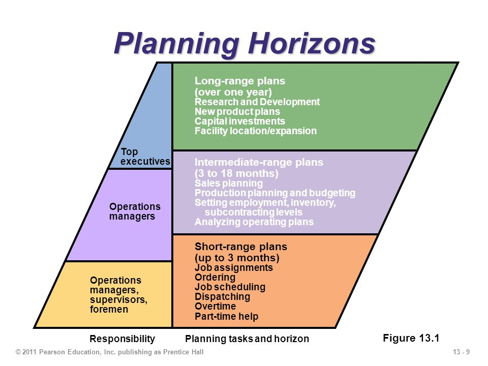Planning Horizons Long-range plans (over one year)