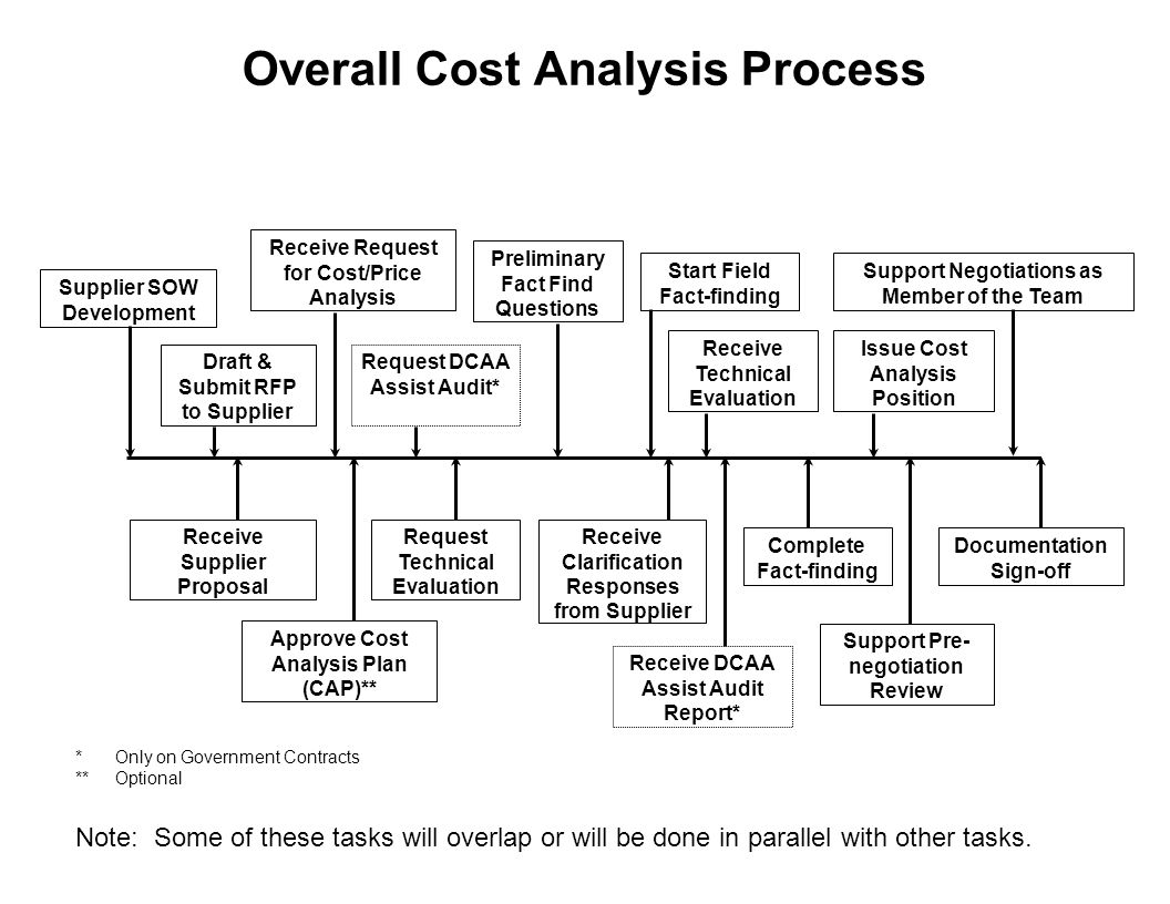 Overall Cost Analysis Process