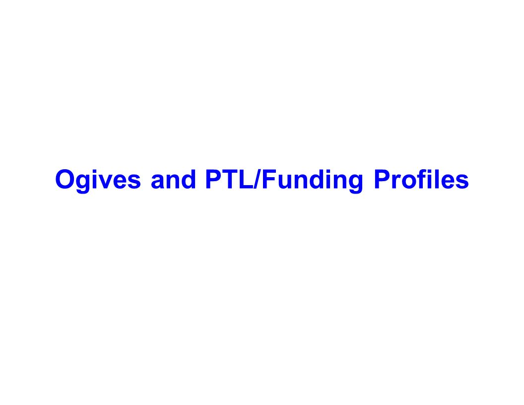 Ogives and PTL/Funding Profiles
