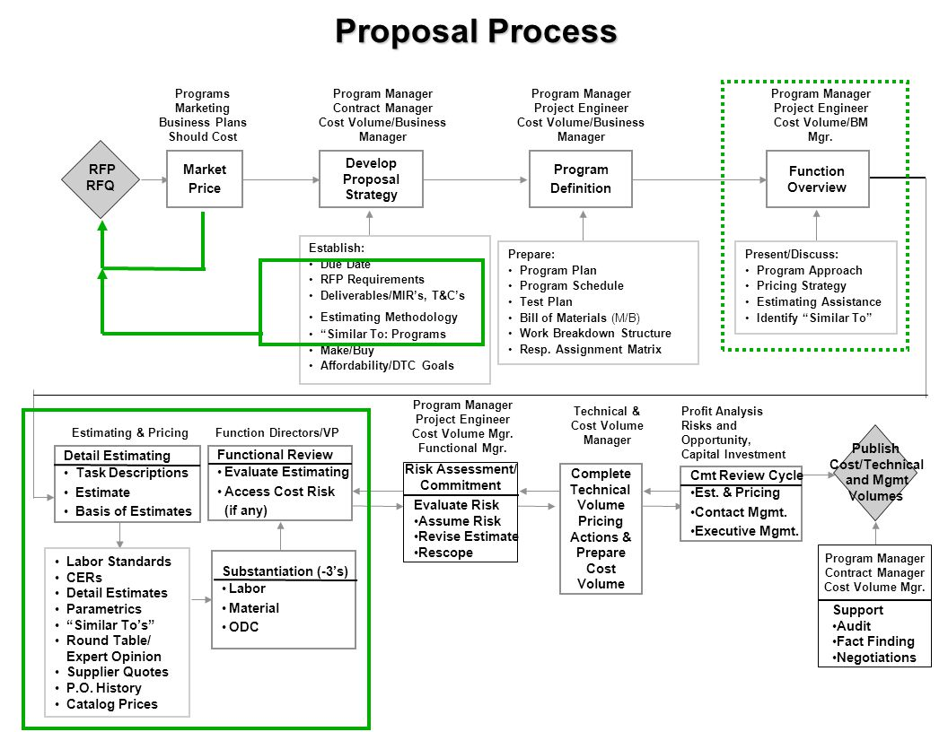 Proposal Process Market Price Develop Proposal Strategy Program