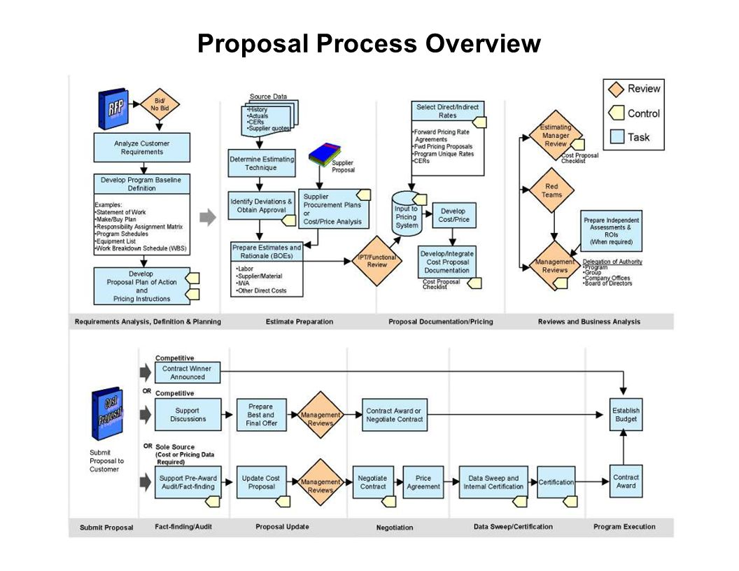 Proposal Process Overview