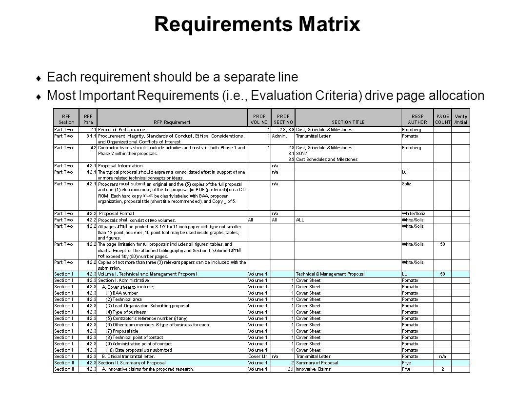 Requirements Matrix Each requirement should be a separate line