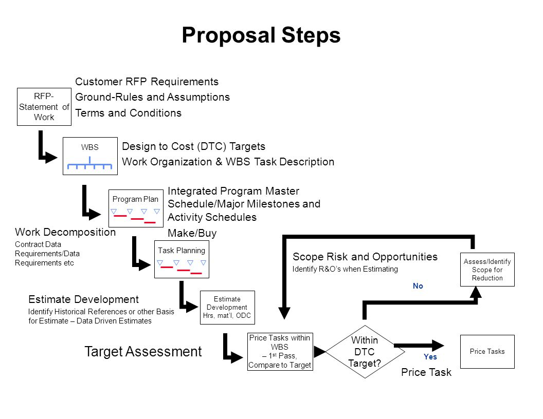Proposal Steps Target Assessment Customer RFP Requirements