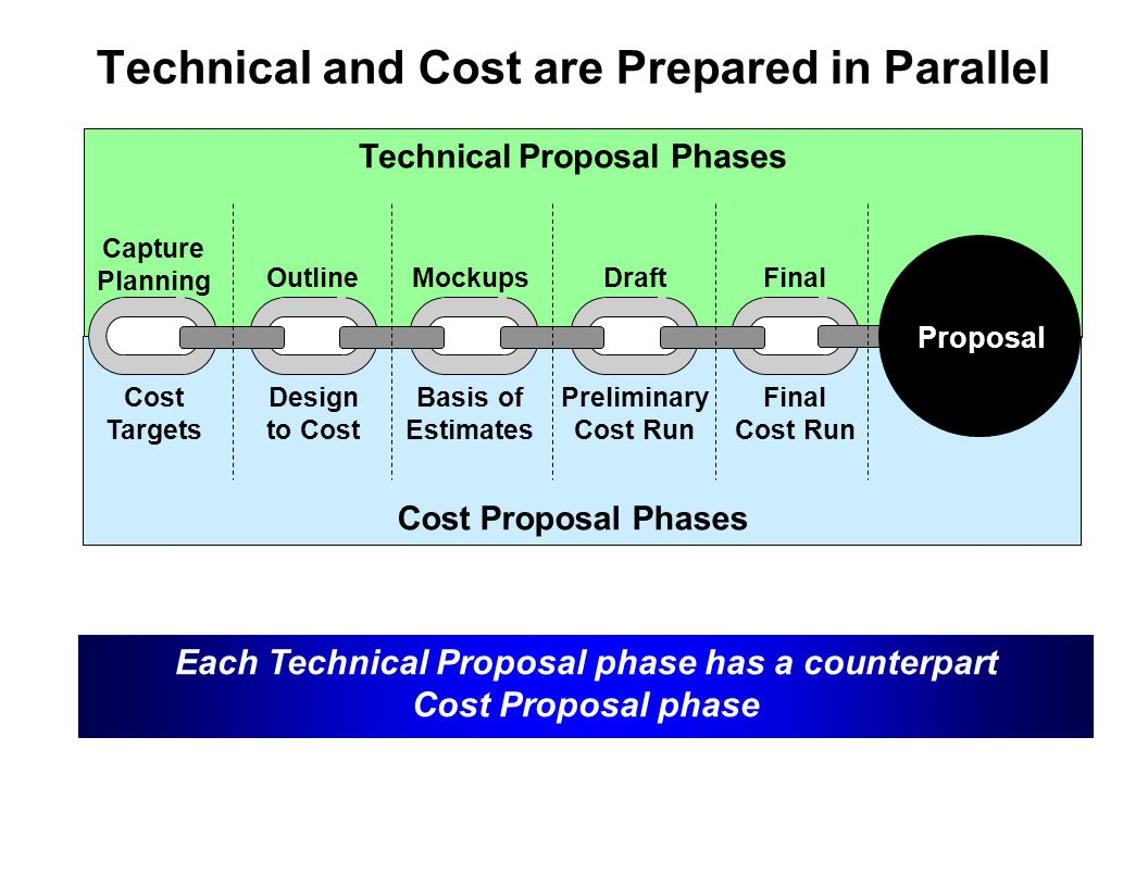 Technical and Cost are Prepared in Parallel